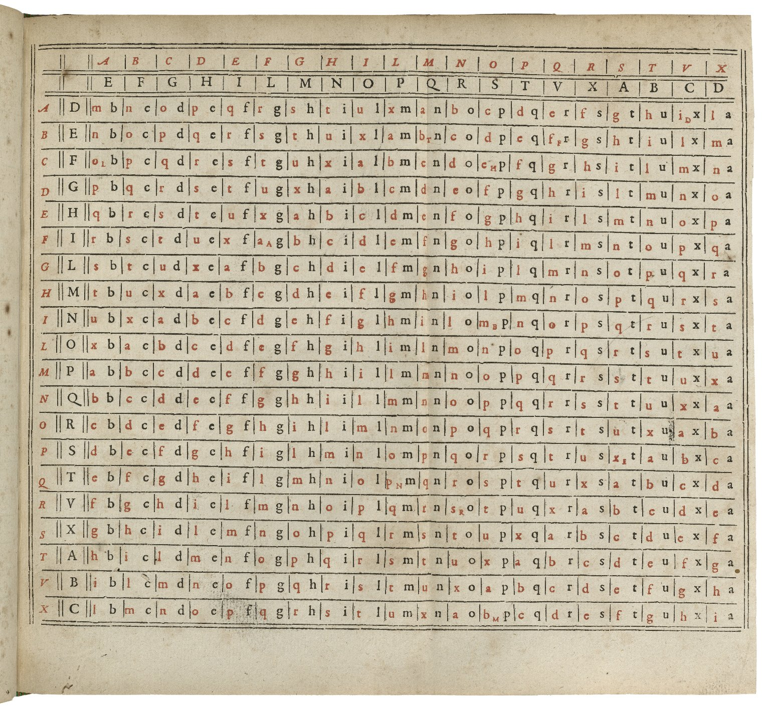 Ciphers, Codes, & Steganography | Folger Shakespeare Library