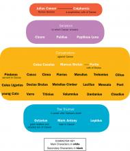 Julius Caesar Character Connections Map